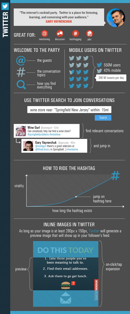 Twitter Infographic from Gary Vee